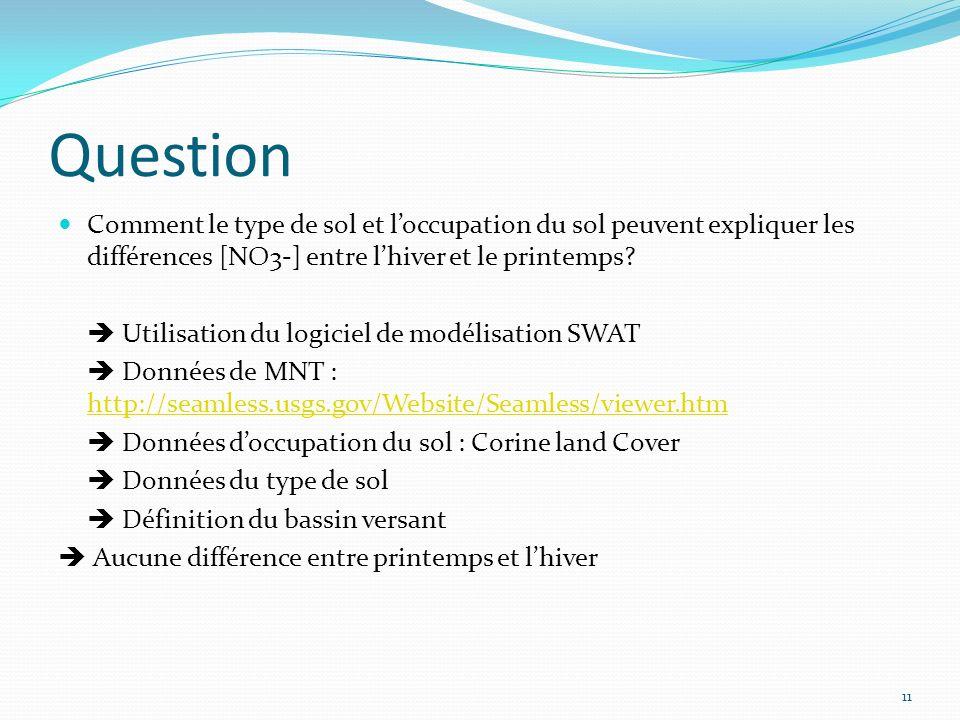 Question Comment le type de sol et l'occupation du sol peuvent expliquer les différences [NO3-] entre l'hiver et le printemps